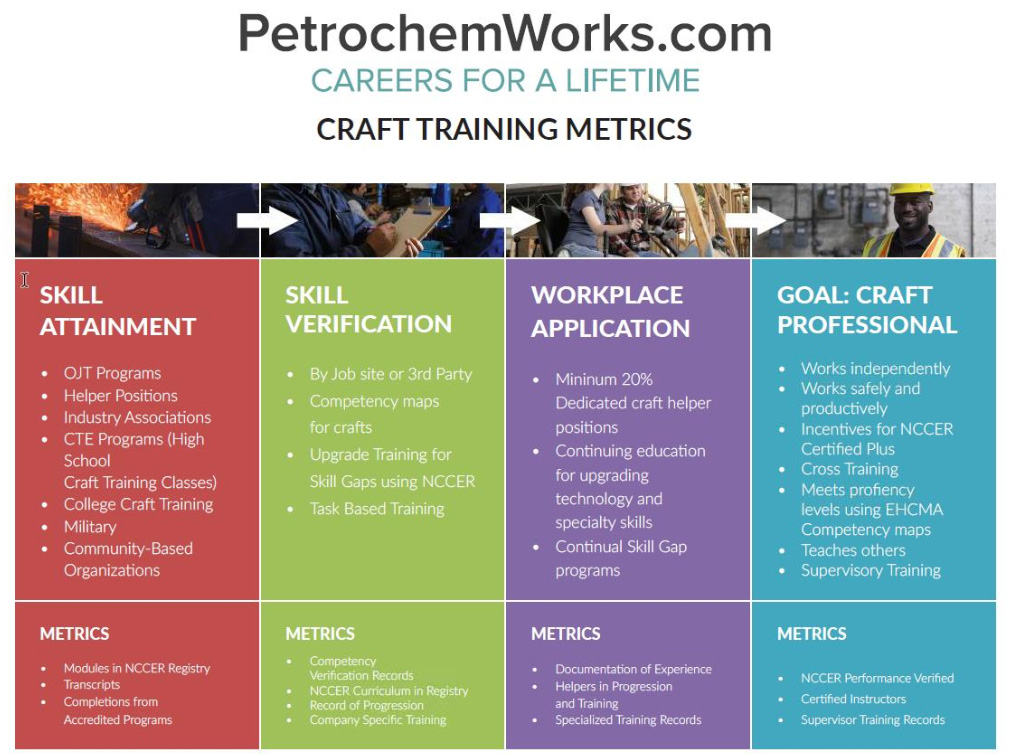 EHCMA and ABC Houston Team Up As PetrochemWorks Releases First Set
